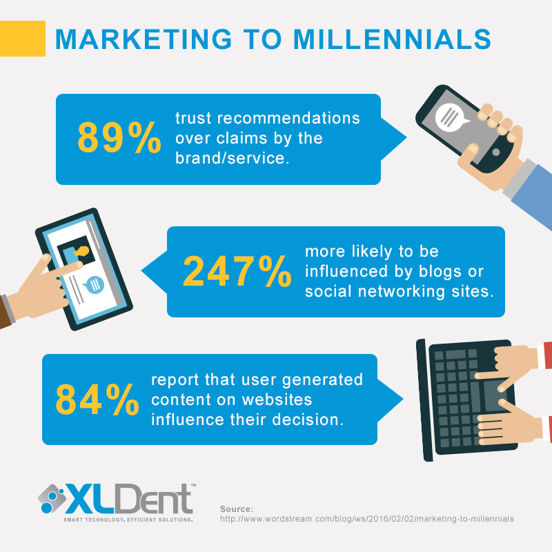 Attracting Millennials, Dental Software, Dental Website, Social Media, XLDent