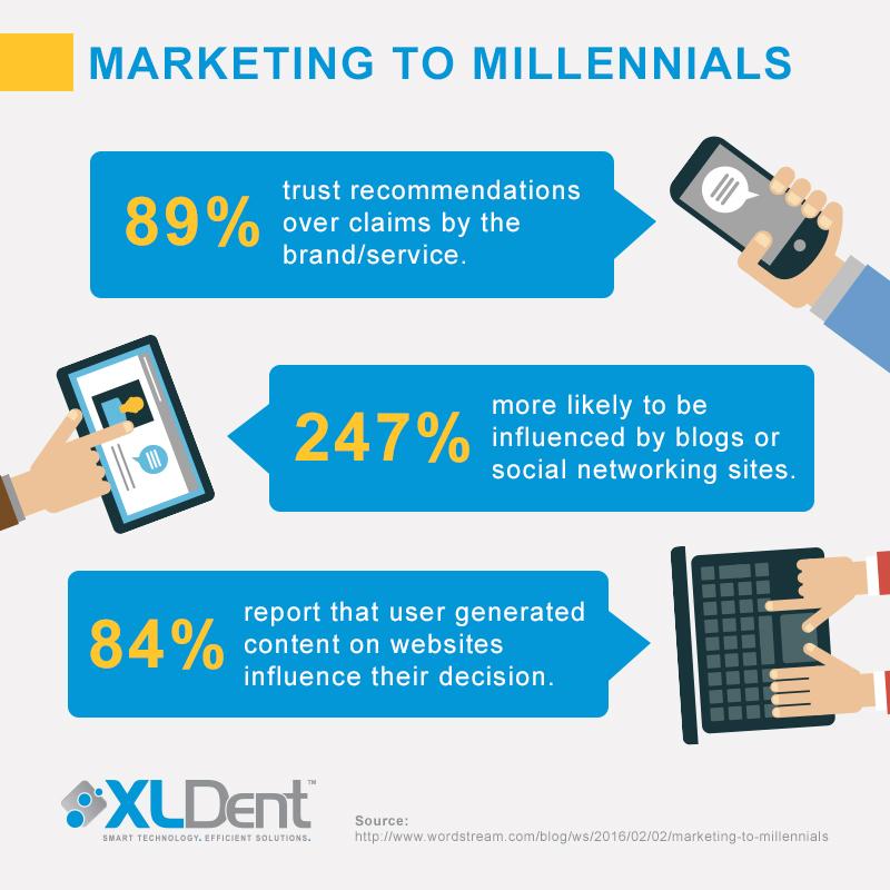 Attracting Millennials, Dental Software, Dental Website, Social Media, XLDent